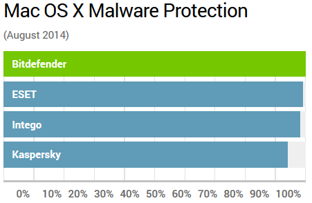 malware test macintosch
